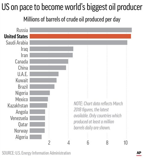 Chart shows the top oil producing countries in March 2018 as the U.S. is on pace to pass Russia and Saudi Arabia as the leading oil producing country; 2c x 3 3/4 inches; 96.3 mm x 95 mm;