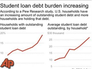 Student debt stretches to record 1 in 5 households