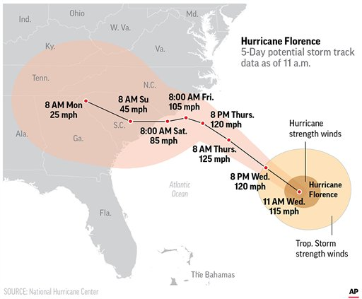 Graphic shows the storm track of Hurricane Florence; 3c x 4 inches; 146 mm x 101 mm;
