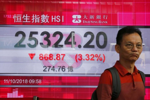 (AP Photo/Kin Cheung). A man walks past an electronic board showing Hong Kong share index outside a bank In Hong Kong, Thursday, Oct. 11, 2018. Asian markets tumbled on Thursday, after Wall Street slumped on a heavy selling of technology and internet s...