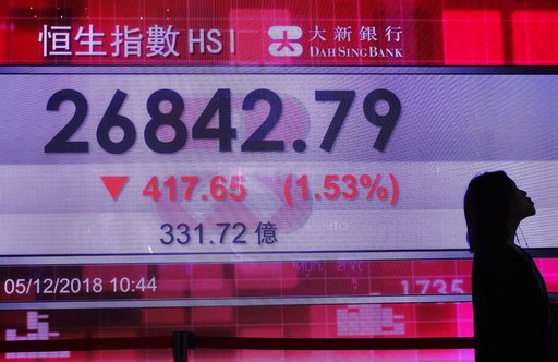 (AP Photo/Vincent Yu). A woman walks past an electronic board showing Hong Kong share index outside a local bank in Hong Kong, Wednesday, Dec. 5, 2018. Shares were moderately lower in Asia on Wednesday following a bloodletting on Wall Street as goodwil...