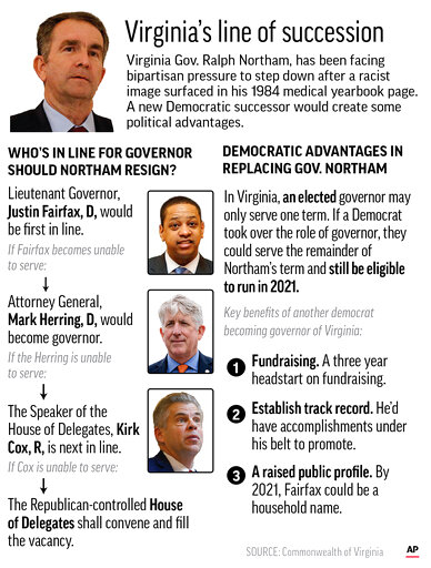 Graphic highlights the line of succession for Virginia governor and looks at strategic advantages democrats could benefit from; 3c x 4 3/4 inches; 146 mm x 120 mm;