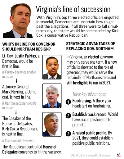 Updates language throughout graphic with the latest developments. Graphic highlights the line of succession for Virginia governor and looks at strategic advantages democrats could benefit from; 2c x 5 1/4 inches; 96.3 mm x 133 mm;
